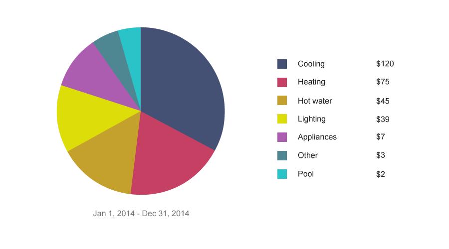 Opattern Pie Chart
